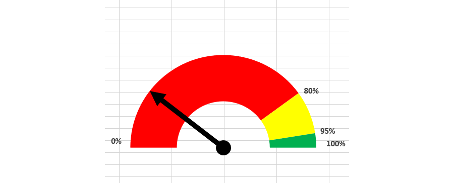Gráfico tipo Velocímetro